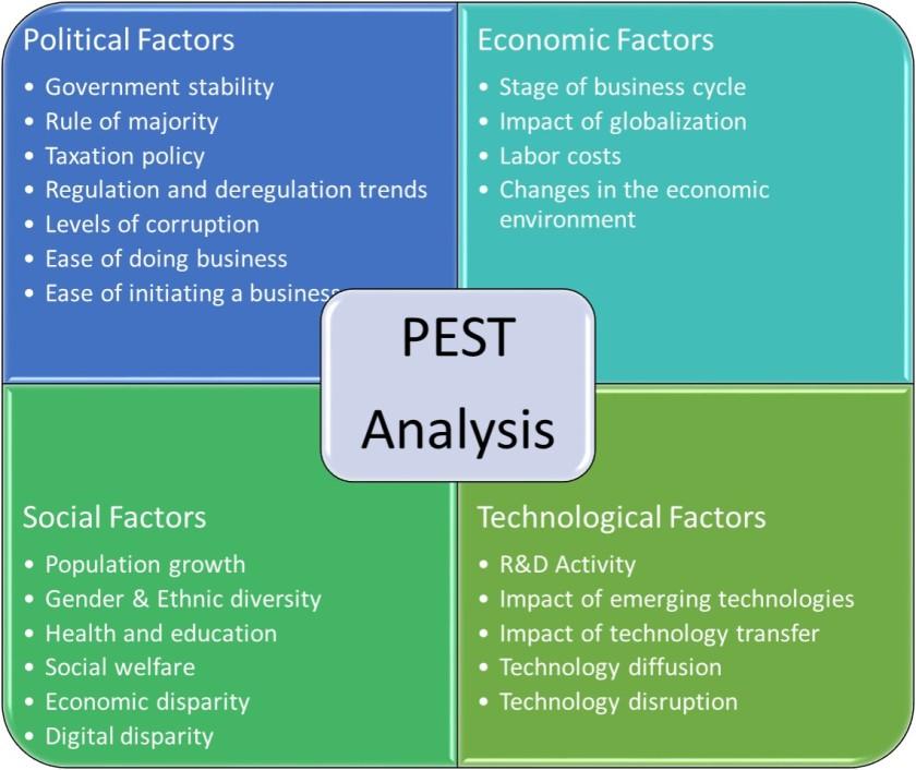 PEST_Analysis