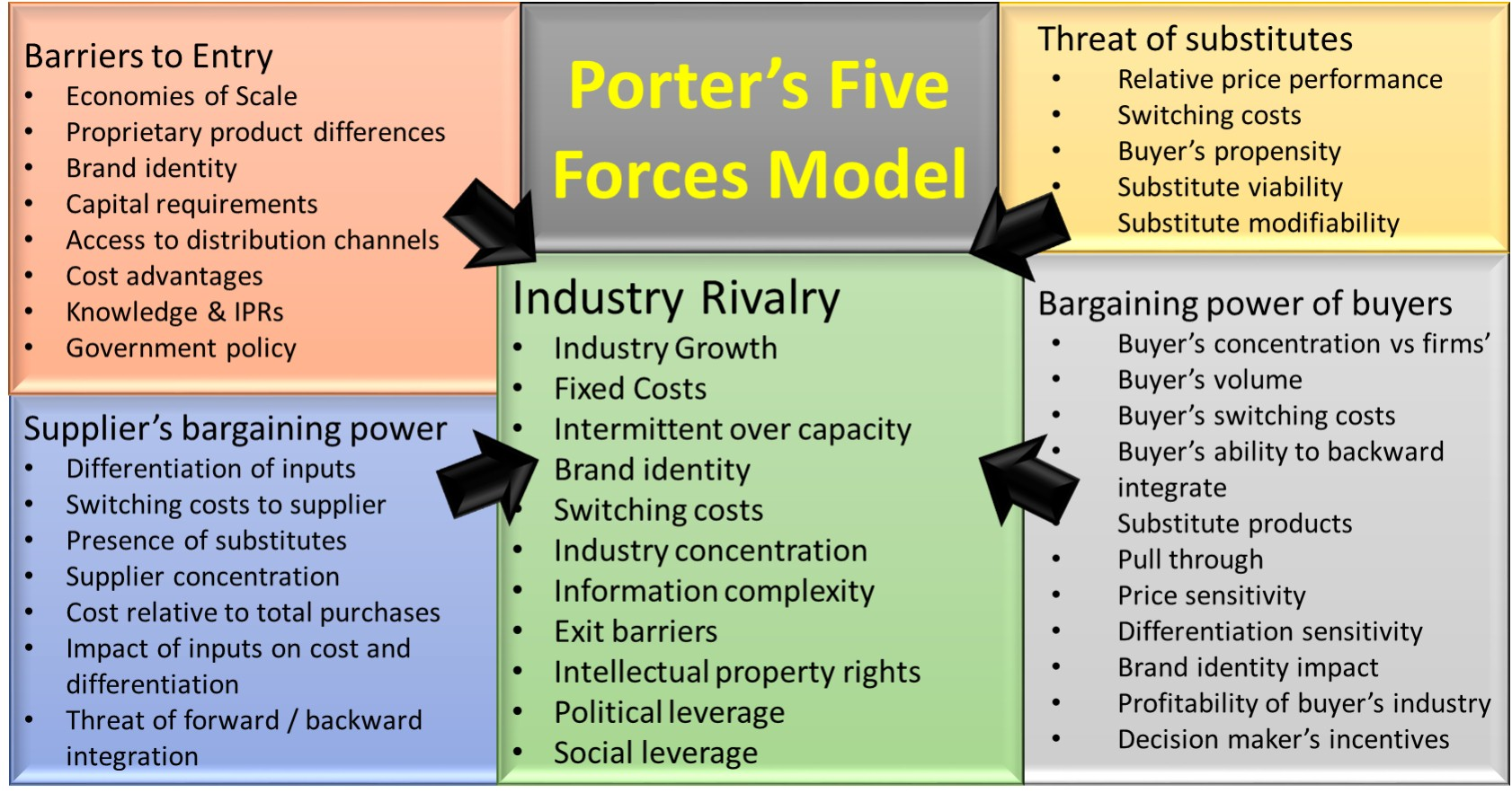 Porter s 5 forces model business frontiers for Porter 5 forces critique