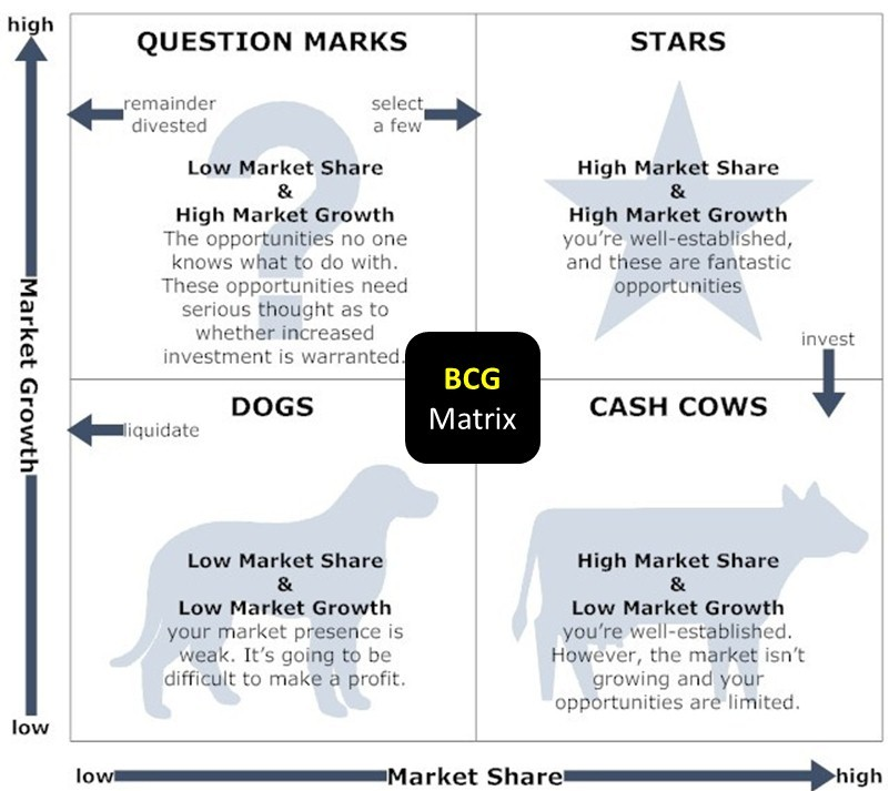 example company in bcg matrix Bcg matrix (or growth-share matrix) as cash cows to businesses if it helps to achieve competitive advantage for the rest of the company for example, if we.