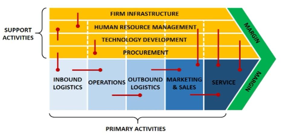 Value chain development key for joboption